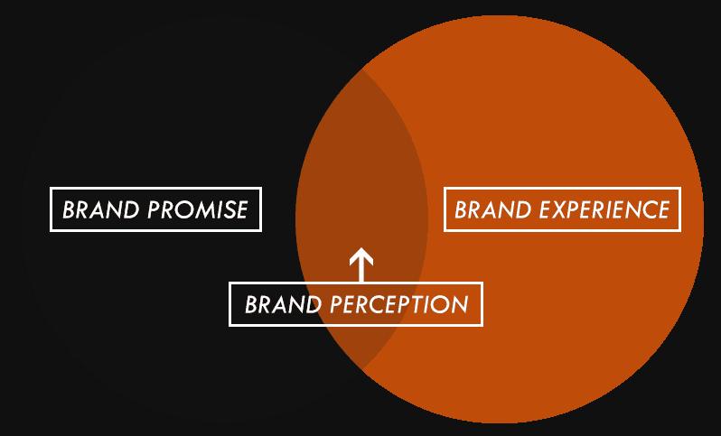 brand promise venn
